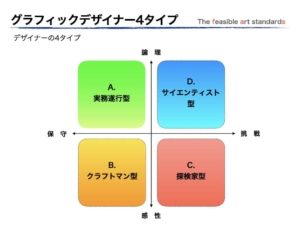 グラフィックデザイナーを4事象で分けたタイプ別表