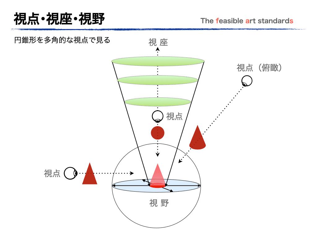 視点・視座・視野を説明したイラスト図:円錐を捉える視点の位置で見える形状は変化する