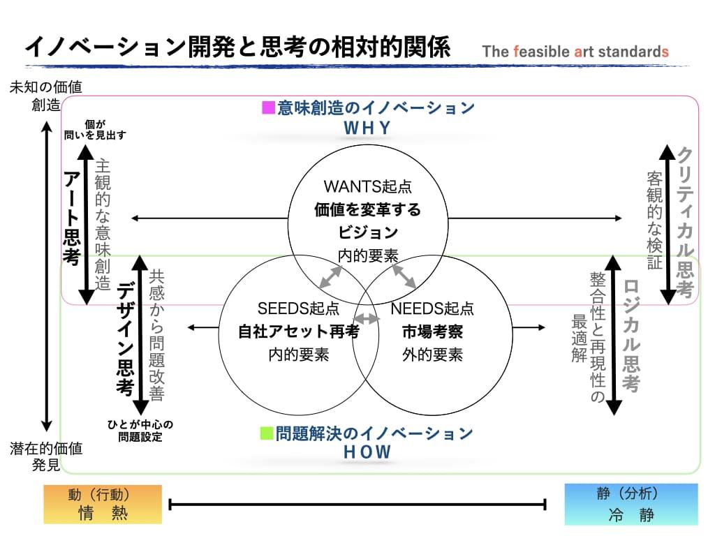 イノベーション開発をアート思考とデザイン思考の関係性で「意味のイノベーション」と「問題解決のイノベーション」の構造化を表した図