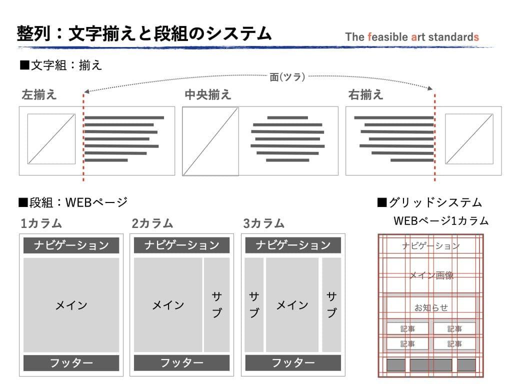 レイアウトの原則で、可読性を高める文字揃えと視認性に配慮した配置のシステムが存在する。
